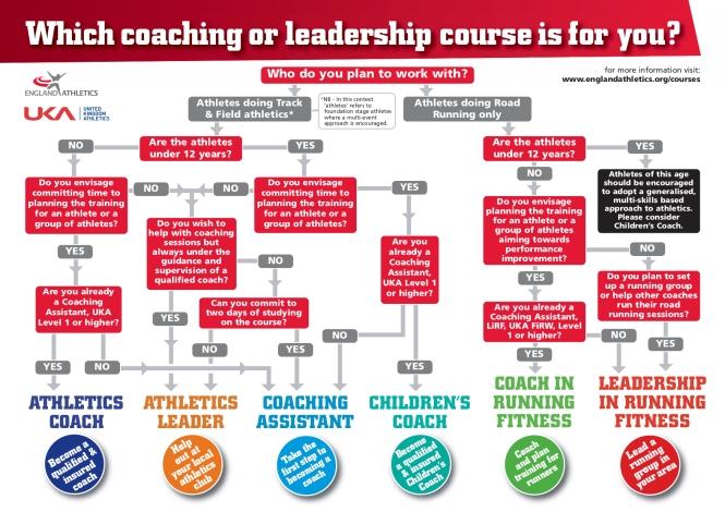 coaching-decision-tree-v4